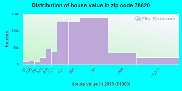 Zip code 78620 house/condo values in 2010