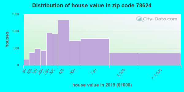 Estimate of home value of owner-occupied houses/condos in 2015 in zip code 78624