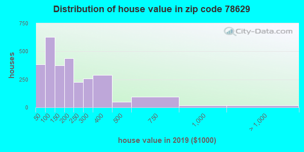 Zip code 78629 house/condo values in 2010