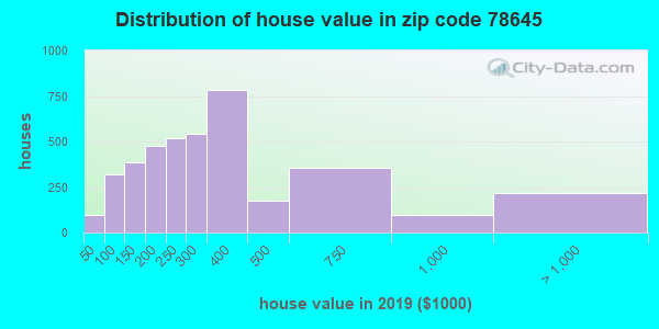 Zip code 78645 house/condo values in 2010