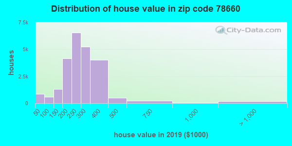 Zip code 78660 house/condo values in 2010