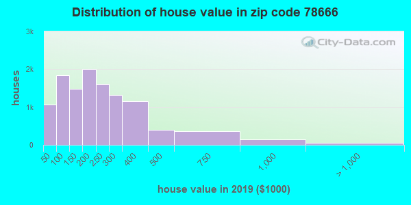 Zip code 78666 house/condo values in 2010