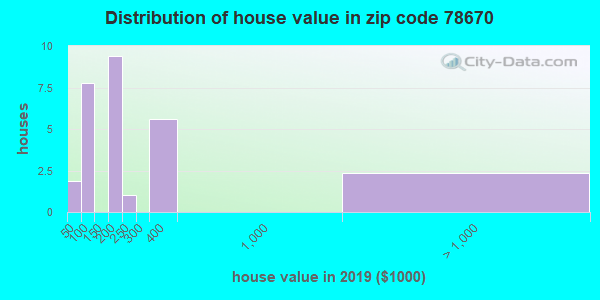 Zip code 78670 house/condo values in 2010