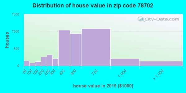 Zip code 78702 house/condo values in 2010