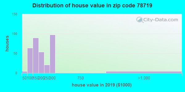 Zip code 78719 house/condo values in 2010