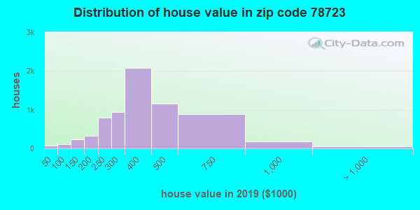 Zip code 78723 house/condo values in 2010