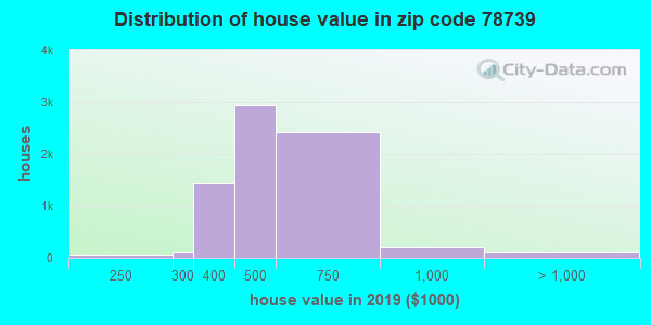 Zip code 78739 house/condo values in 2010
