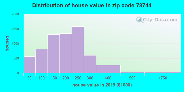 Zip code 78744 house/condo values in 2010