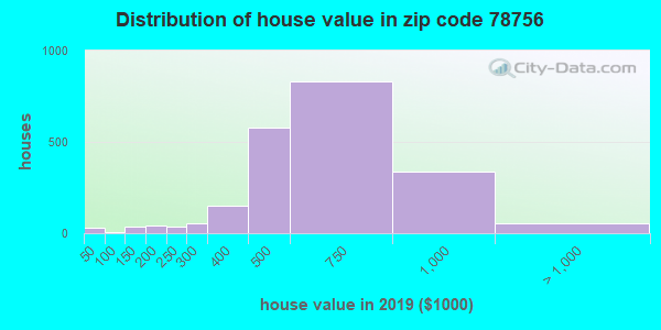 Estimate of home value of owner-occupied houses/condos in 2015 in zip code 78756