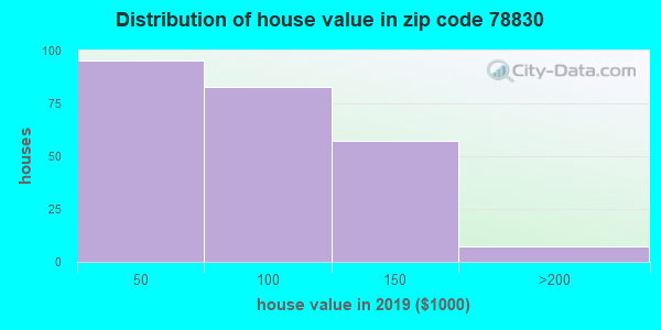 Zip code 78830 house/condo values in 2010