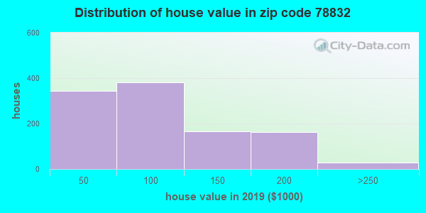Zip code 78832 house/condo values in 2010
