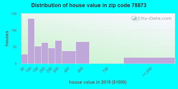 Zip code 78873 house/condo values in 2010
