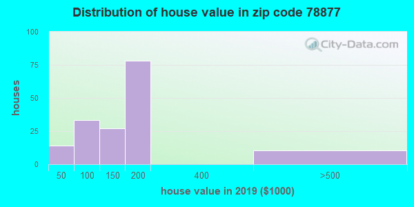 Estimate of home value of owner-occupied houses/condos in 2013 in zip code 78877