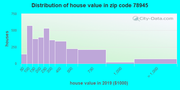 Zip code 78945 house/condo values in 2010