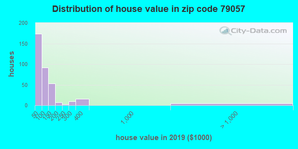 Zip code 79057 house/condo values in 2010