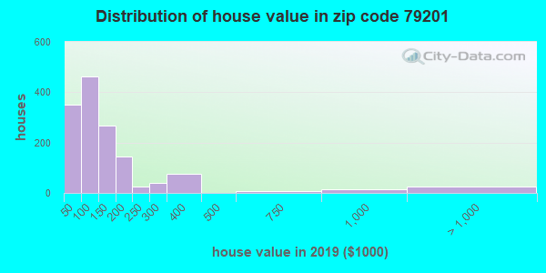 Zip code 79201 house/condo values in 2010