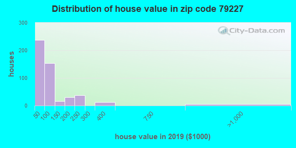 Zip code 79227 house/condo values in 2010