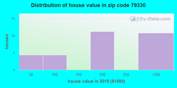 Zip code 79330 house/condo values in 2010