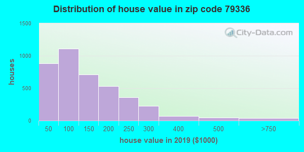 Zip code 79336 house/condo values in 2010