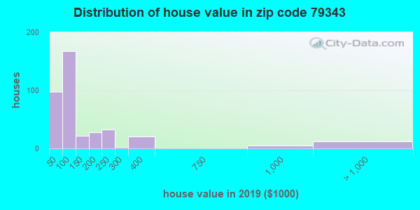 Zip code 79343 house/condo values in 2010