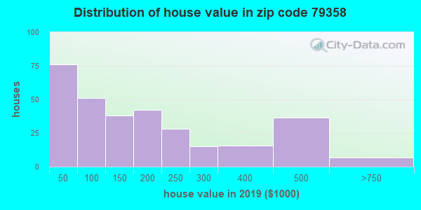 Zip code 79358 house/condo values in 2010