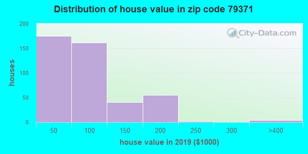Zip code 79371 house/condo values in 2010