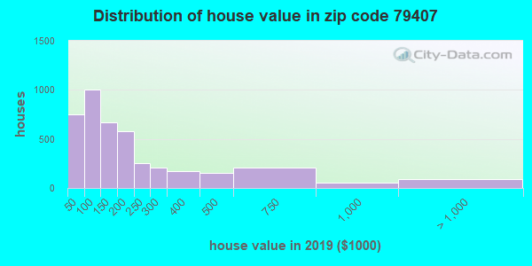 Zip code 79407 house/condo values in 2010