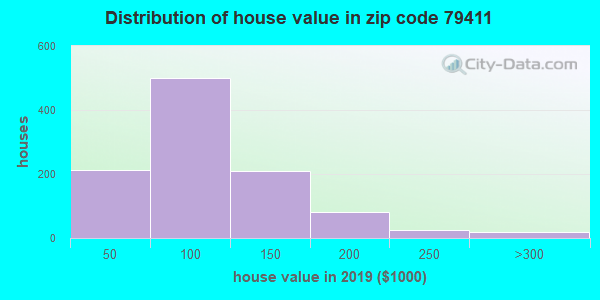 Zip code 79411 house/condo values in 2010