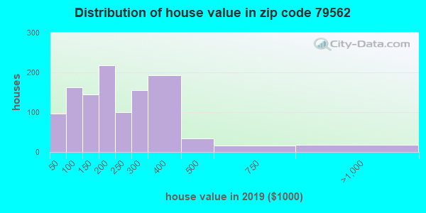 Zip code 79562 house/condo values in 2010