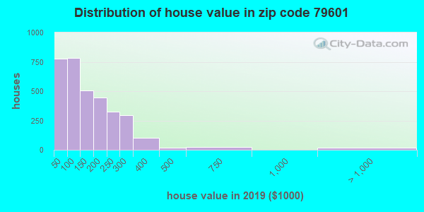 Zip code 79601 house/condo values in 2011