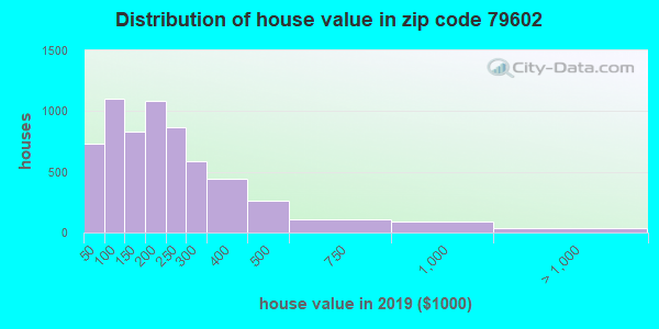 Zip code 79602 house/condo values in 2010