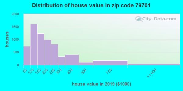 Zip code 79701 house/condo values in 2010