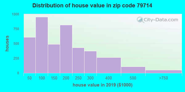 Zip code 79714 house/condo values in 2011
