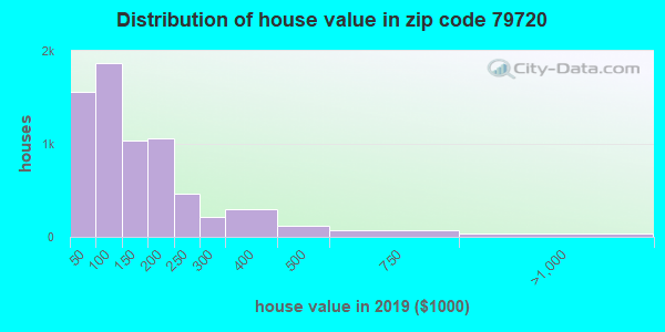 Zip code 79720 house/condo values in 2010