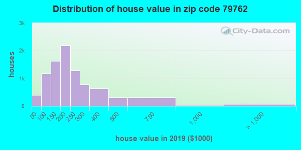 Zip code 79762 house/condo values in 2010
