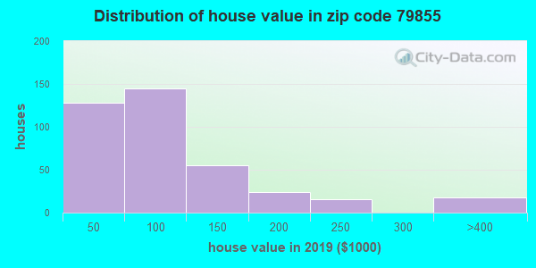 Zip code 79855 house/condo values in 2011