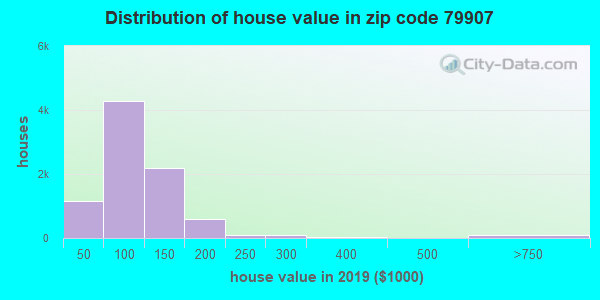Zip code 79907 house/condo values in 2010