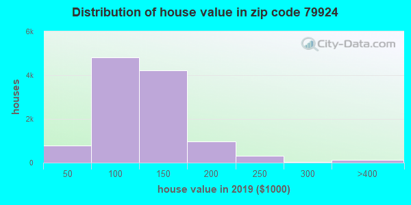 Zip code 79924 house/condo values in 2010