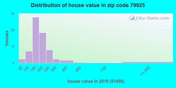 Zip code 79925 house/condo values in 2010