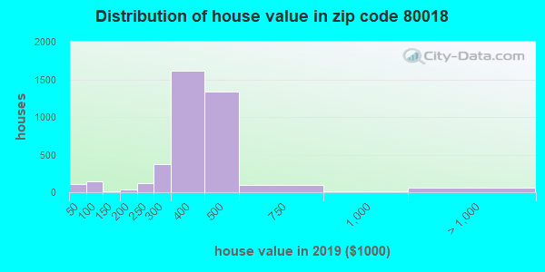 Zip code 80018 house/condo values in 2010