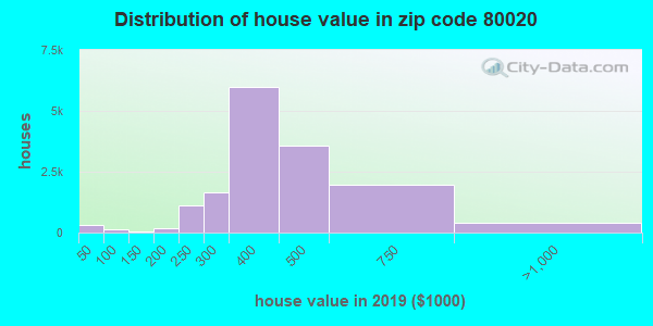 Zip code 80020 house/condo values in 2010