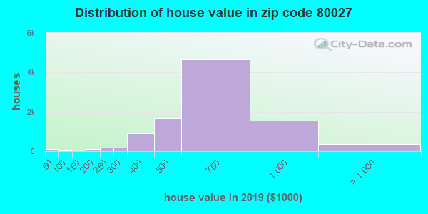 Zip code 80027 house/condo values in 2010