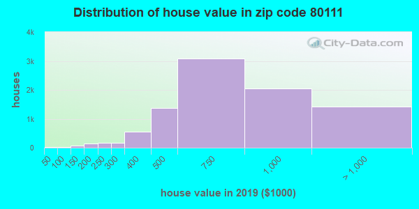 Zip code 80111 house/condo values in 2010