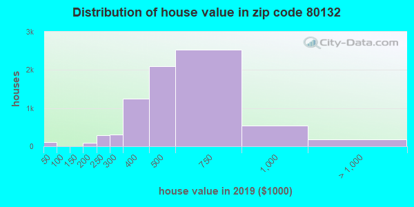 Zip code 80132 house/condo values in 2010