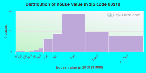 Zip code 80210 house/condo values in 2010