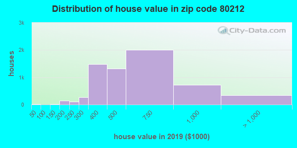 Zip code 80212 house/condo values in 2010