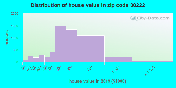 Zip code 80222 house/condo values in 2010