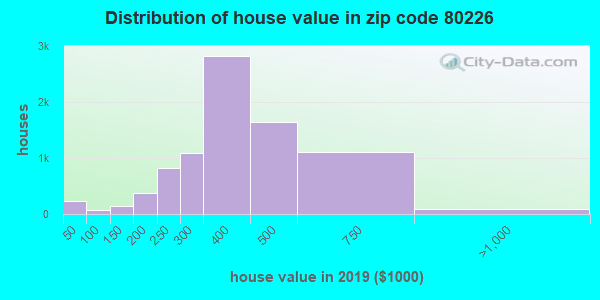 Zip code 80226 house/condo values in 2010