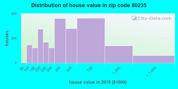Zip code 80235 house/condo values in 2010