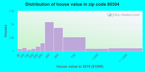 Zip code 80504 house/condo values in 2010